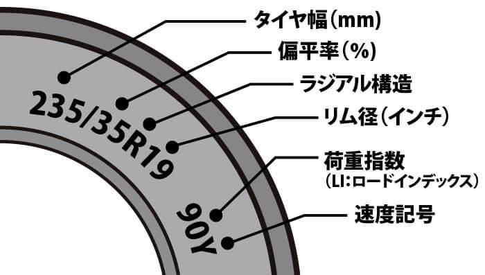タイヤ情報 表示例